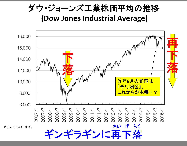 Dow Jones 20160123