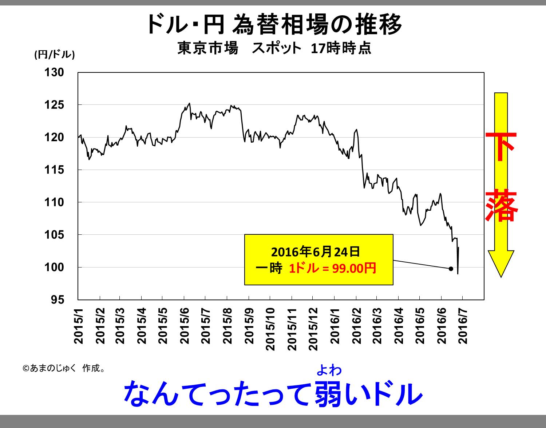 Dollar_Yen_20160624