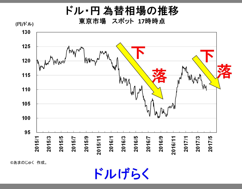 Dollar_Yen_20170412