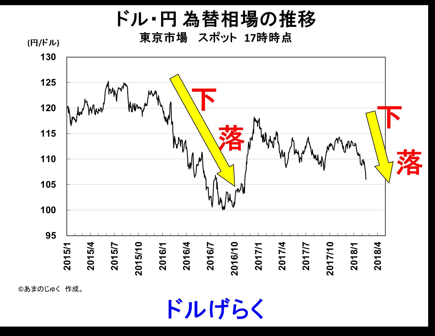 Dollar_Yen_20180216