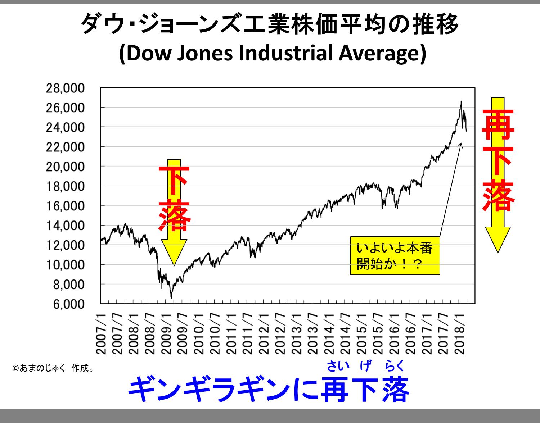 Dow Jones 20180323