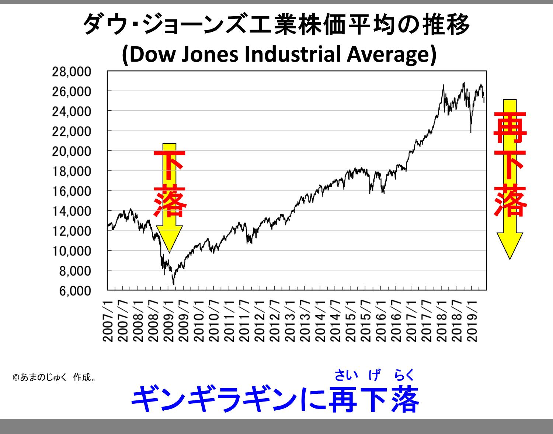 Dow Jones 20190531