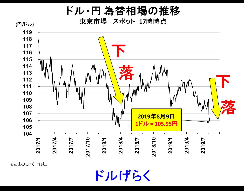Dollar_Yen_20190809