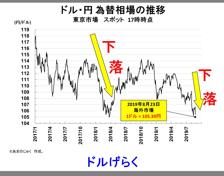 Dollar_Yen_20190823