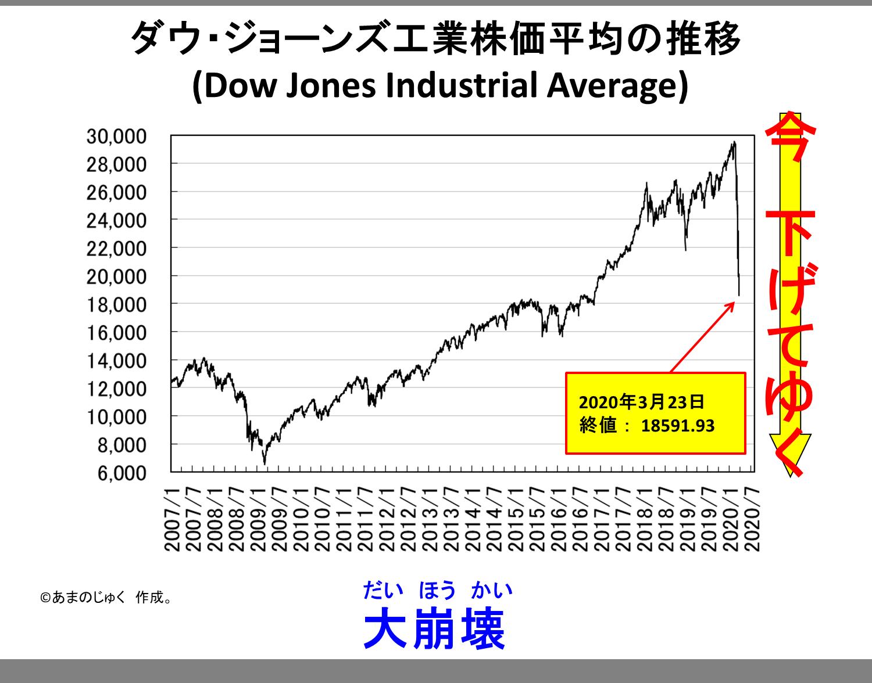 Dow Jones 20200323
