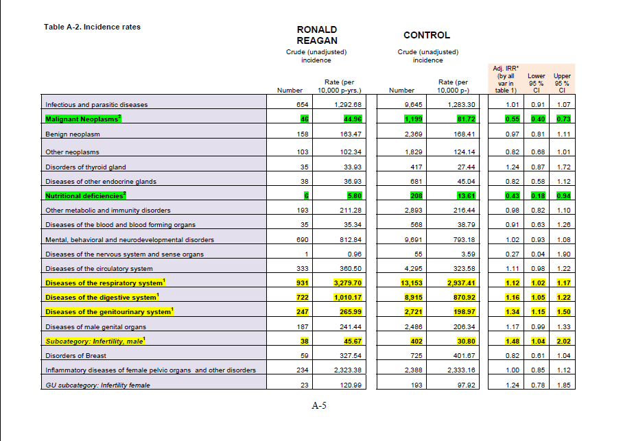 Table A-2. Incident rates (1)