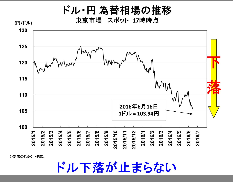 Dollar_Yen_20160616