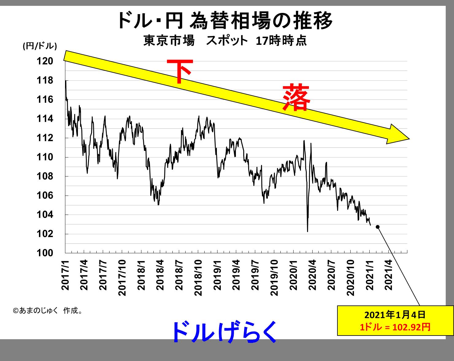 Dollar_Yen_20210104